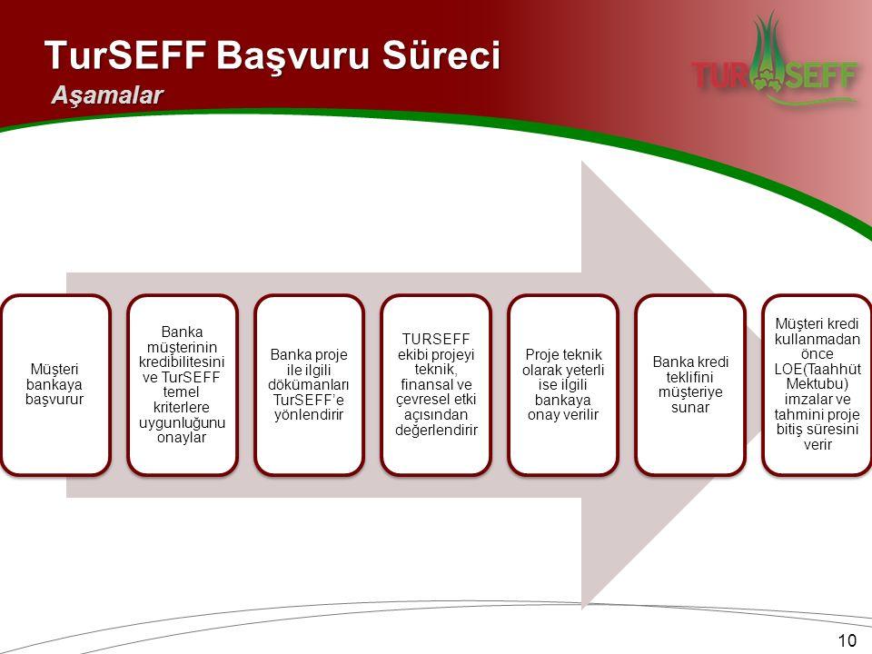 Müşteri bankaya başvurur Banka müşterinin kredibilitesini ve TurSEFF temel kriterlere uygunluğunu onaylar Banka proje ile ilgili dökümanları TurSEFF'e yönlendirir TURSEFF ekibi projeyi teknik, finansal ve çevresel etki açısından değerlendirir Proje teknik olarak yeterli ise ilgili bankaya onay verilir Banka kredi teklifini müşteriye sunar Müşteri kredi kullanmadan önce LOE(Taahhüt Mektubu) imzalar ve tahmini proje bitiş süresini verir TurSEFF Başvuru Süreci Aşamalar 10