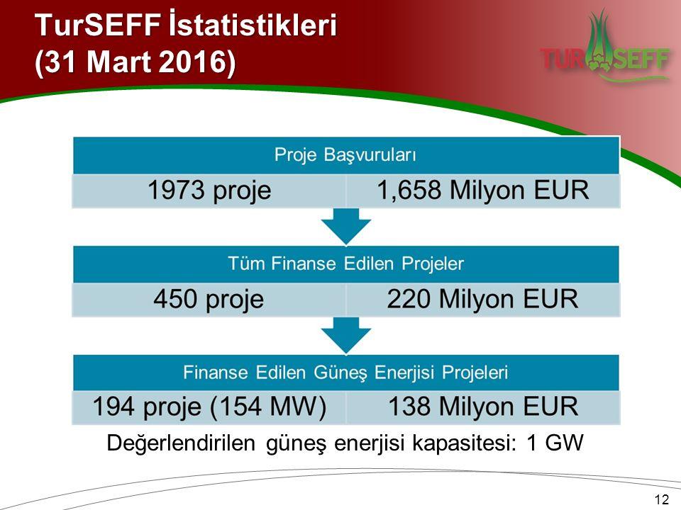 TurSEFF İstatistikleri (31 Mart 2016) 12 Değerlendirilen güneş enerjisi kapasitesi: 1 GW