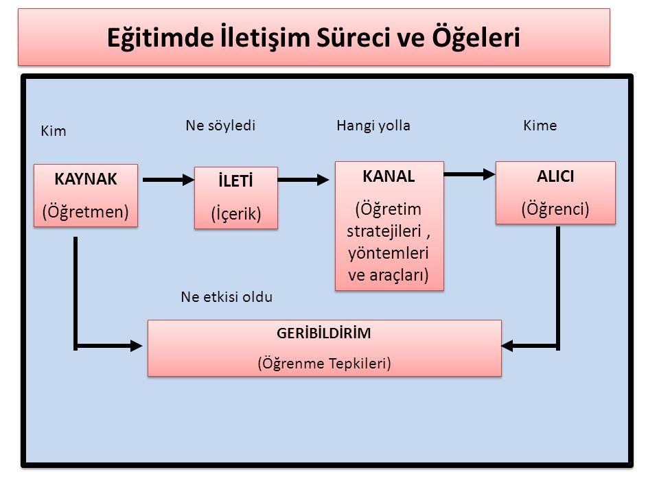 İLETİŞİMİN ÖGELERİ Kaynak, Mesaj, Kanal, Alıcı Ve Dönüt.