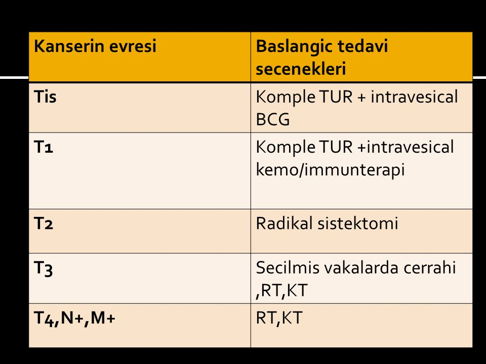 Kanserin evresiBaslangic tedavi secenekleri TisKomple TUR + intravesical BCG T1Komple TUR +intravesical kemo/immunterapi T2Radikal sistektomi T3Secilmis vakalarda cerrahi,RT,KT T4,N+,M+RT,KT