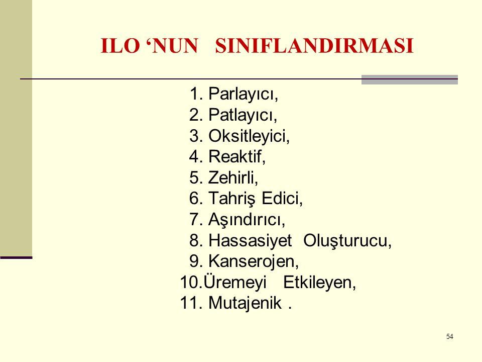 ILO 'NUN SINIFLANDIRMASI 1. Parlayıcı, 2. Patlayıcı, 3. Oksitleyici, 4. Reaktif, 5. Zehirli, 6. Tahriş Edici, 7. Aşındırıcı, 8. Hassasiyet Oluşturucu,
