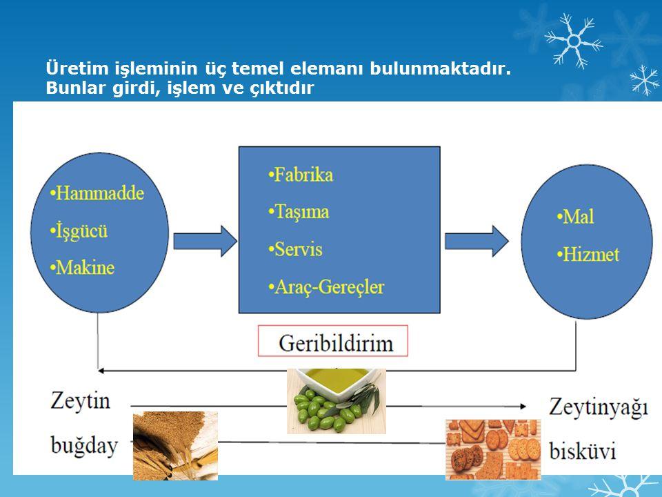 Hammadde-Malzeme : Sistem tarafından tüketilen veya dönüştürülen hammaddeler ve bileşenlerdir.