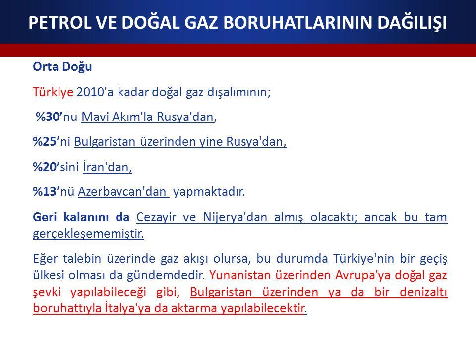 Orta Doğu Türkiye 2010 a kadar doğal gaz dışalımının; %30'nu Mavi Akım la Rusya dan, %25'ni Bulgaristan üzerinden yine Rusya dan, %20'sini İran dan, %13'nü Azerbaycan dan yapmaktadır.