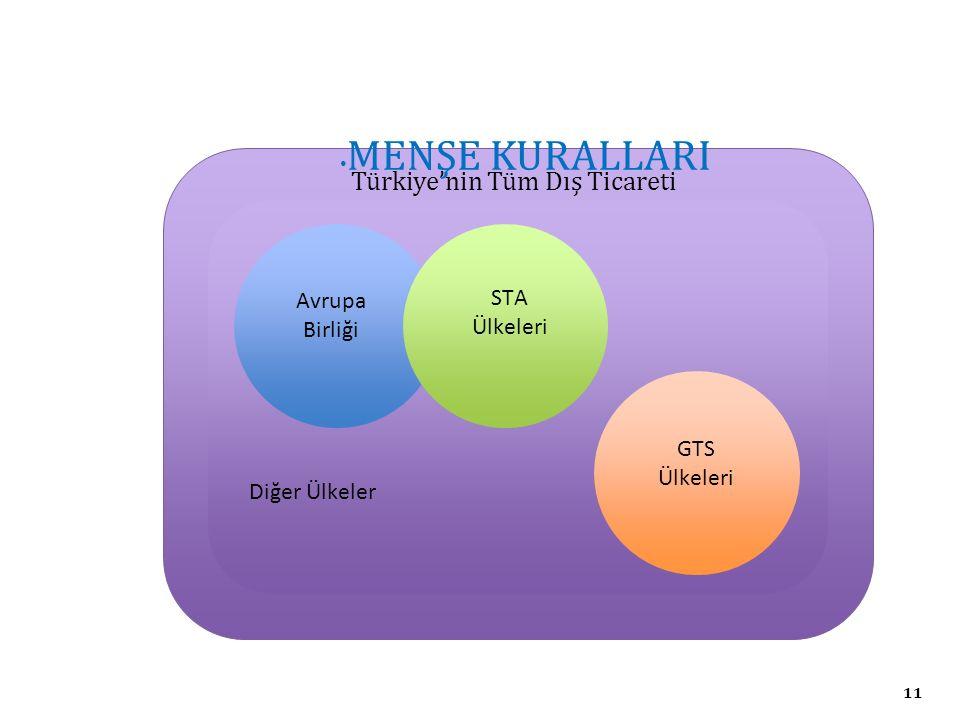 11 Türkiye'nin Tüm Dış Ticareti MENŞE KURALLARI Gümrük Birliği Avrupa Birliği STA Ülkeleri GTS Ülkeleri Diğer Ülkeler