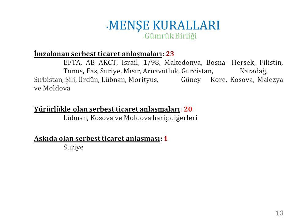 13 İmzalanan serbest ticaret anlaşmaları: 23 EFTA, AB AKÇT, İsrail, 1/98, Makedonya, Bosna- Hersek, Filistin, Tunus, Fas, Suriye, Mısır, Arnavutluk, Gürcistan, Karadağ, Sırbistan, Şili, Ürdün, Lübnan, Morityus, Güney Kore, Kosova, Malezya ve Moldova Yürürlükle olan serbest ticaret anlaşmaları: 20 Lübnan, Kosova ve Moldova hariç diğerleri Askıda olan serbest ticaret anlaşması: 1 Suriye MENŞE KURALLARI Gümrük Birliği