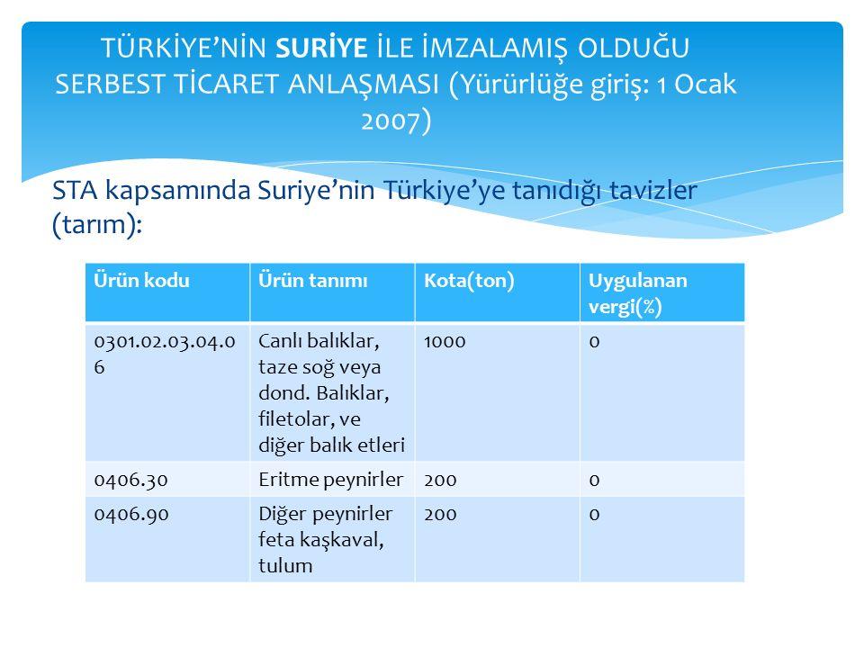 STA kapsamında Suriye'nin Türkiye'ye tanıdığı tavizler (tarım): TÜRKİYE'NİN SURİYE İLE İMZALAMIŞ OLDUĞU SERBEST TİCARET ANLAŞMASI (Yürürlüğe giriş: 1 Ocak 2007) Ürün koduÜrün tanımıKota(ton)Uygulanan vergi(%) 0301.02.03.04.0 6 Canlı balıklar, taze soğ veya dond.