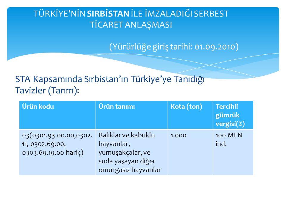 STA Kapsamında Sırbistan'ın Türkiye'ye Tanıdığı Tavizler (Tarım): TÜRKİYE'NİN SIRBİSTAN İLE İMZALADIĞI SERBEST TİCARET ANLAŞMASI (Yürürlüğe giriş tarihi: 01.09.2010) Ürün koduÜrün tanımıKota (ton)Tercihli gümrük vergisi(%) 03(0301.93.00.00,0302.