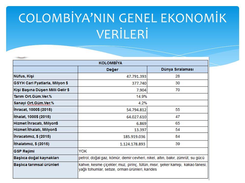 COLOMBİYA'NIN GENEL EKONOMİK VERİLERİ