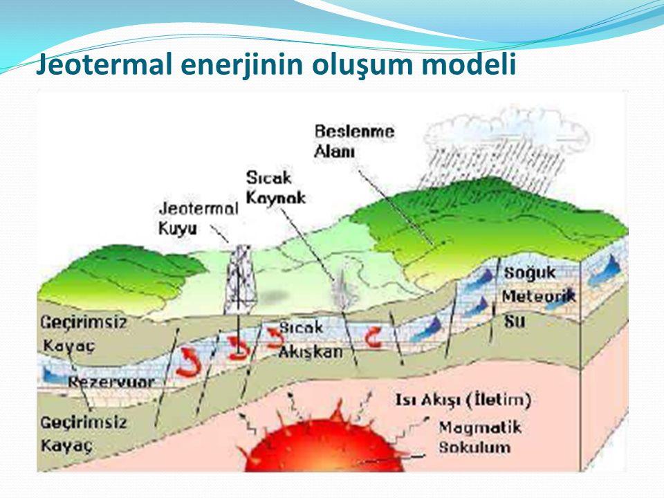 Jeotermal enerjinin oluşum modeli