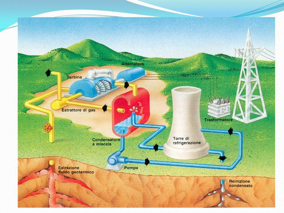 Ülkemizde jeotermal Kaynakların Kullanımı ve Hedefler Türkiye'de elektrik üretimine uygun potansiyel içeren 17 adet saha bulunmaktadır ve bu sahaların tamamı Batı Anadolu'da yer almaktadır.