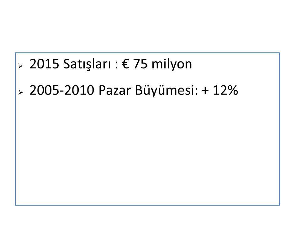 2015 Satışları : € 75 milyon  2005-2010 Pazar Büyümesi: + 12%