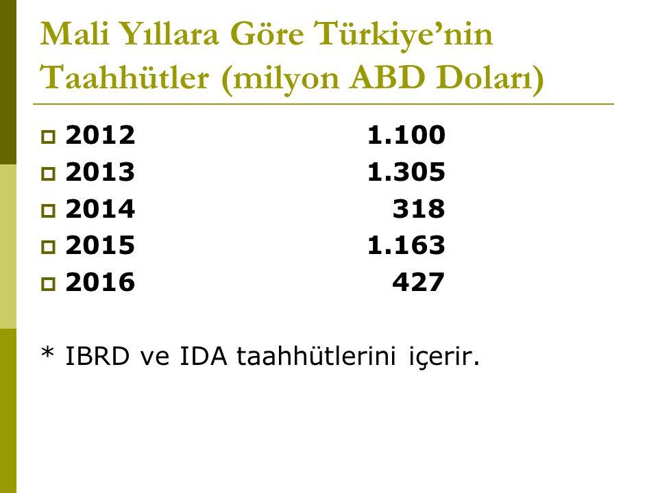 Mali Yıllara Göre Türkiye'nin Taahhütler (milyon ABD Doları)  2012 1.100  2013 1.305  2014 318  2015 1.163  2016 427 * IBRD ve IDA taahhütlerini içerir.