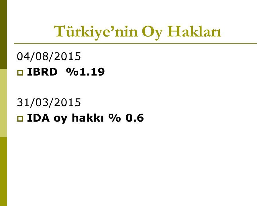 Türkiye'nin Oy Hakları 04/08/2015  IBRD %1.19 31/03/2015  IDA oy hakkı % 0.6