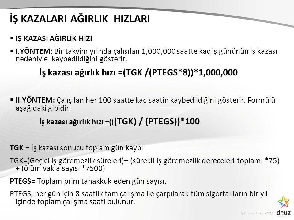 İş Kazaları Eğitimi-2013 İŞ KAZALARI AĞIRLIK HIZLARI  İŞ KAZASI AĞIRLIK HIZI  I.YÖNTEM: Bir takvim yılında çalışılan 1,000,000 saatte kaç iş gününün iş kazası nedeniyle kaybedildiğini gösterir.