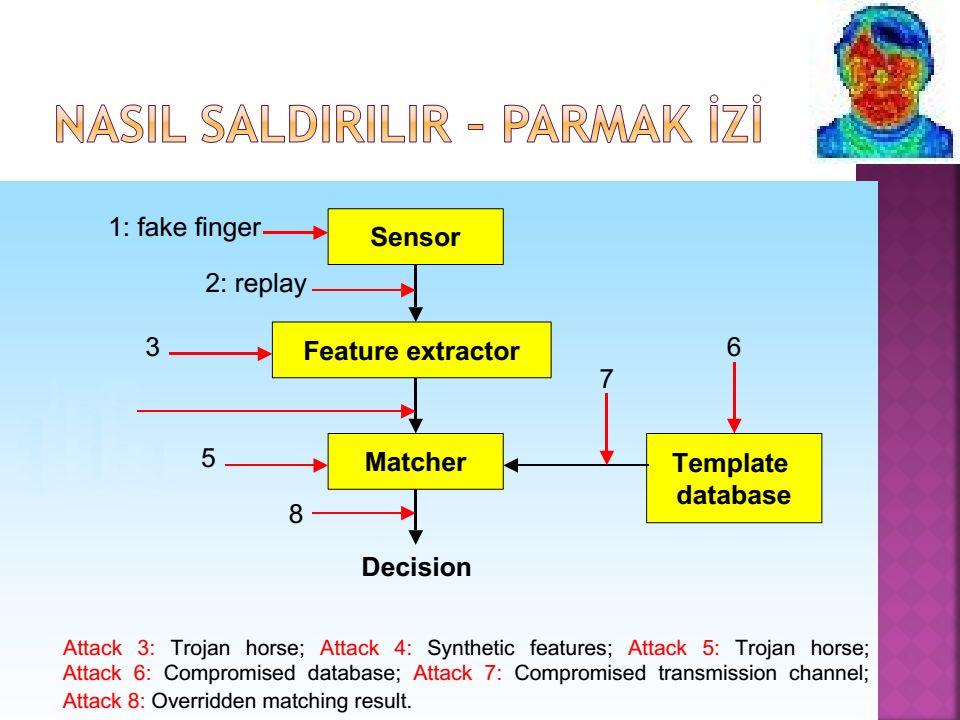  Parmak izi tanıma sistemleri için koruma profili  SGK, EGM, Ulaştırma Bakanlığı  Hazırlanmakta olan koruma profilinde 1 ve 4 numaralı saldırılar göz önüne alınmıştır.