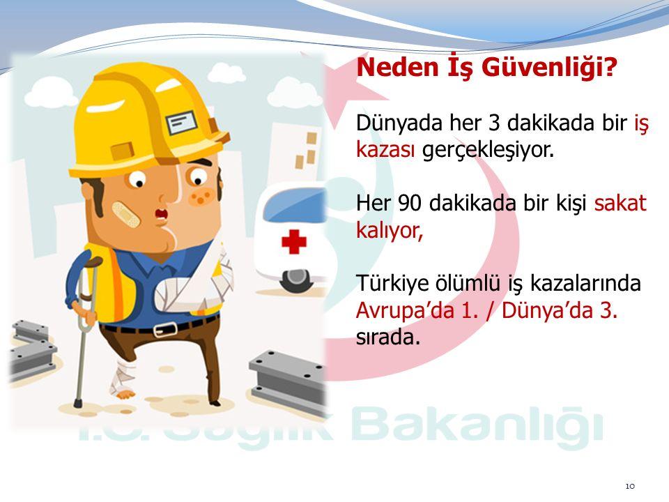 11 DünyaTürkiye Her gün;  1 Milyon iş kazası olmakta,  4932 çalışan işle ilgili hastalıklar,1096 çalışan iş kazası nedeniyle hayatını kaybetmektedir.