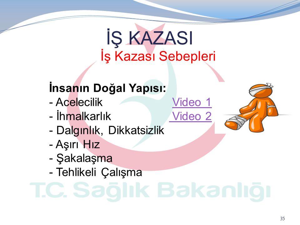 İş Kazası Sebepleri İŞ KAZASI İnsanın Doğal Yapısı: - Acelecilik Video 1Video 1 - İhmalkarlık Video 2 Video 2 - Dalgınlık, Dikkatsizlik - Aşırı Hız -