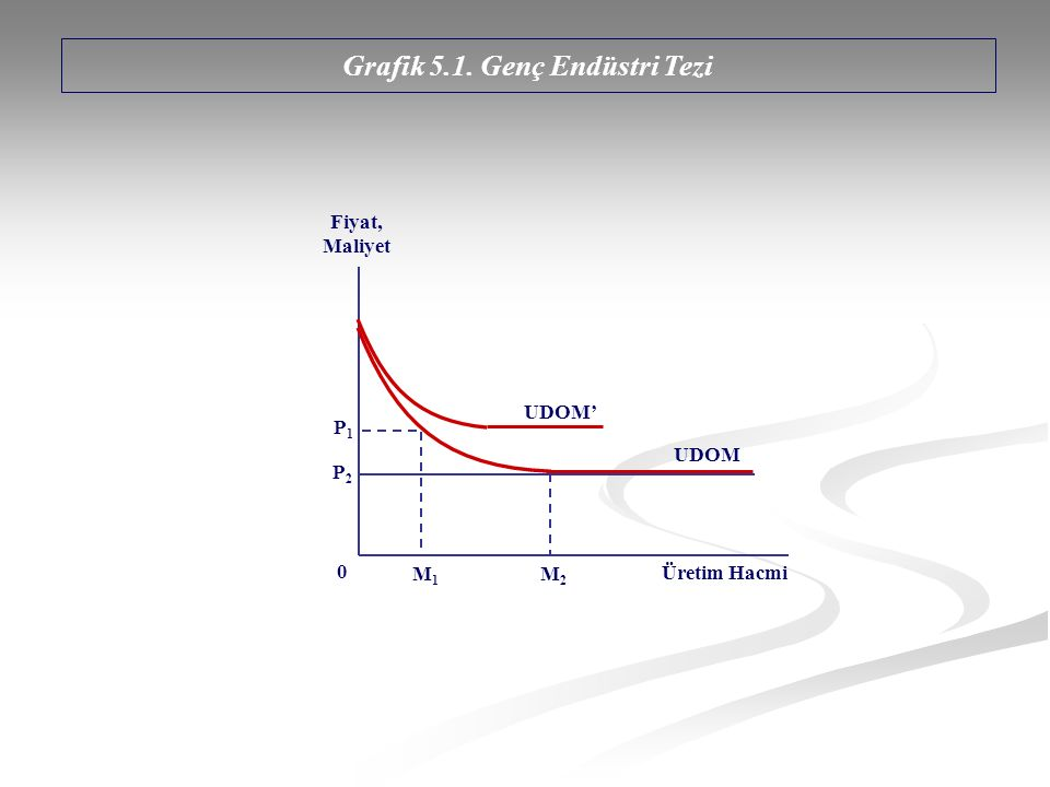 Grafik 5.1. Genç Endüstri Tezi Fiyat, Maliyet Üretim Hacmi M1M1 M2M2 P1P1 P2P2 0 UDOM' UDOM
