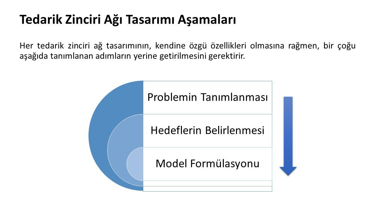 Analitik Modeller Tüm parametrelerin sabit veya karar verici tarafından kesin bir şekilde bilindiği varsayılan modeller bu gruba girer (Paksoy ve Altıparmak 2003).