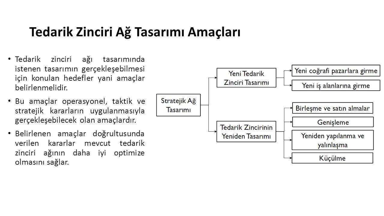 Analitik modeller Stokastik Programlama Stokastik programlamada farklı formülasyonlar, belirsizlik içeren doğrusal programlar, şans kısıtları, deterministik eşdeğer modelleri, optimal çözümün var olup olmadığı konuları, senaryo temelli modeller, optimal iki ve çok seviyeli yardımcı karar (recourse) modelleri ve çözüm teknikleri, stokastik programların çözümü ve hesaplama konuları.