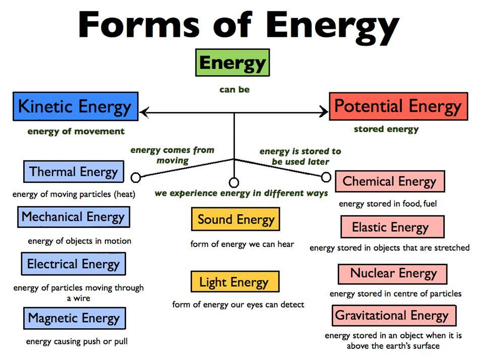 Üç enerji sistemin maksimal gücü ve kapasitesi Enerji sistemlerinde baskın olan sistem ve enerji sistemlerinin birbirleriyle olan yardımlaşması, yapılan egzersizin süresi ve şiddeti (temposu) ile yakından ilişkilidir.