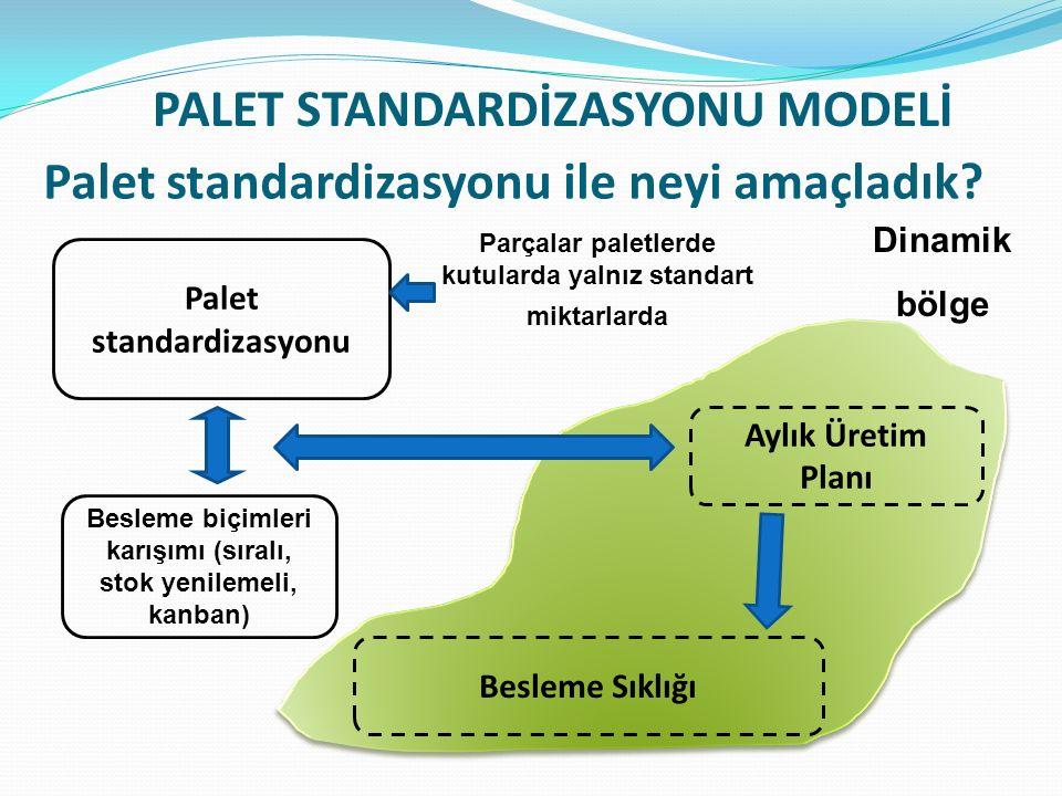 Aylık Üretim Planı Besleme Sıklığı Palet standardizasyonu ile neyi amaçladık? Palet standardizasyonu Besleme biçimleri karışımı (sıralı, stok yenileme