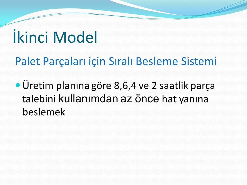 İkinci Model Palet Parçaları için Sıralı Besleme Sistemi Üretim planına göre 8,6,4 ve 2 saatlik parça talebini kullanımdan az önce hat yanına beslemek