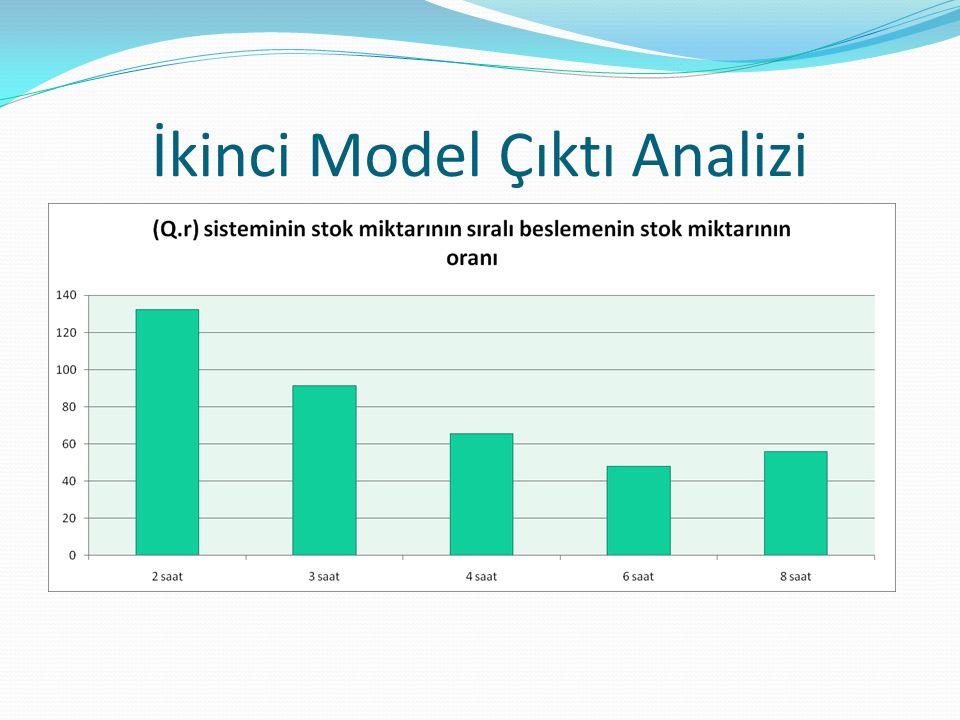İkinci Model Çıktı Analizi