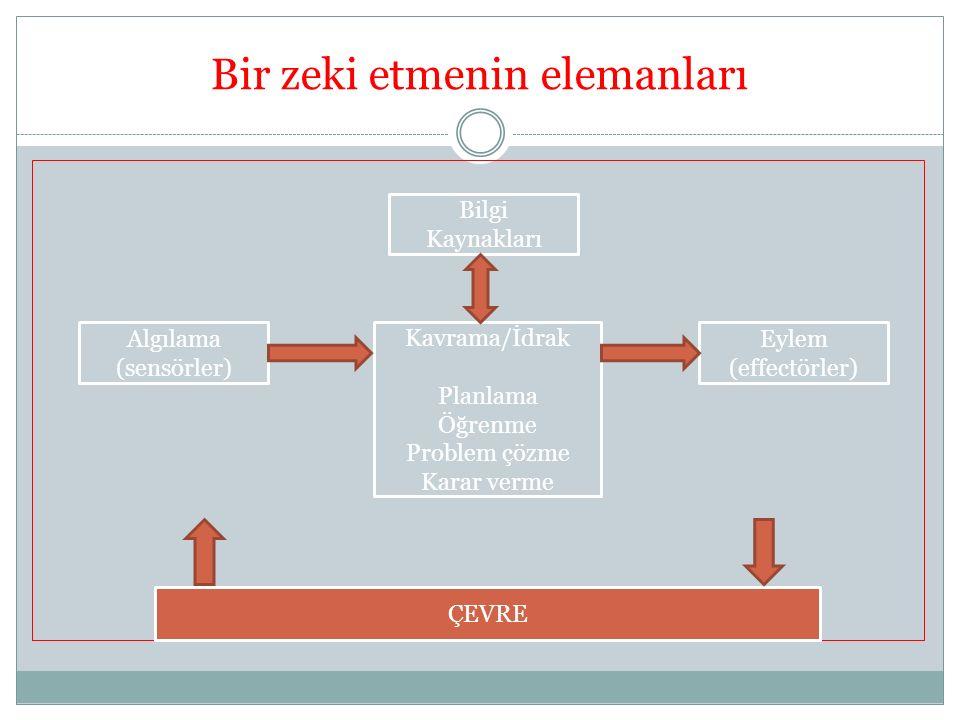 Bir zeki etmenin elemanları ÇEVRE Bilgi Kaynakları Algılama (sensörler) Eylem (effectörler) Kavrama/İdrak Planlama Öğrenme Problem çözme Karar verme