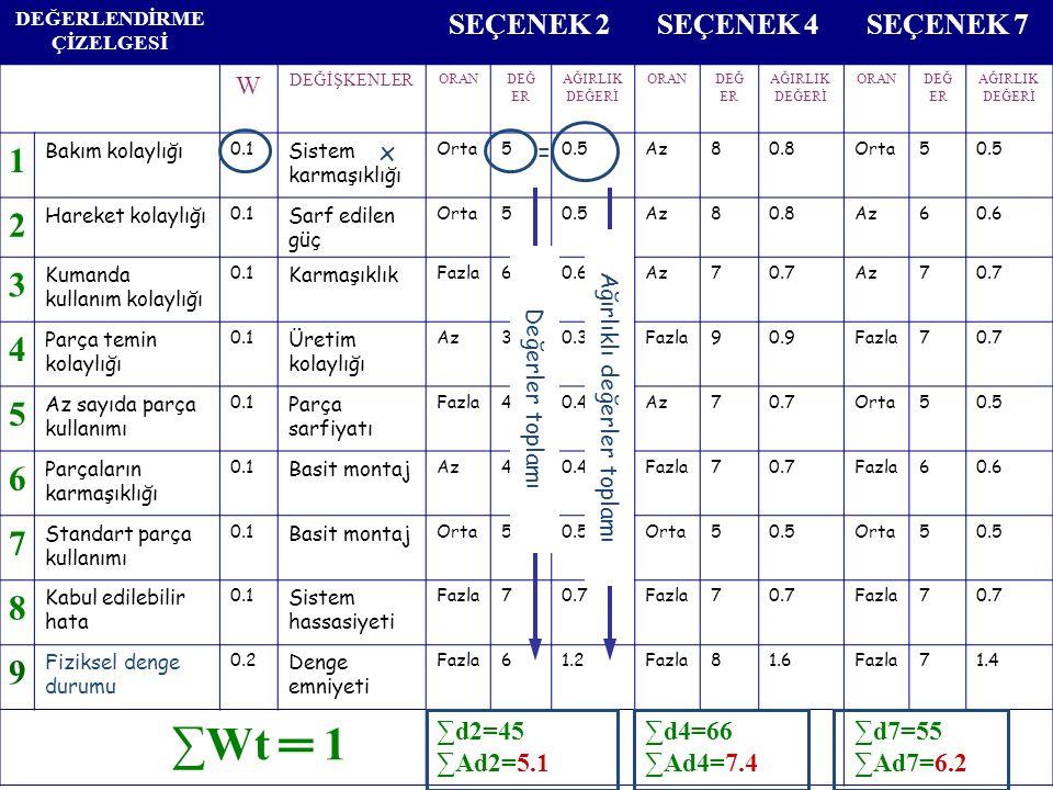 KAVRAMSAL TASARIM AŞAMALARI 1- İhtiyaç tanımı (Tasarım Şartnamesi), 2- Tanımı genelleştirme ve önemli ifadelere indirgeme, 3- Tüm fonksiyonu belirleme