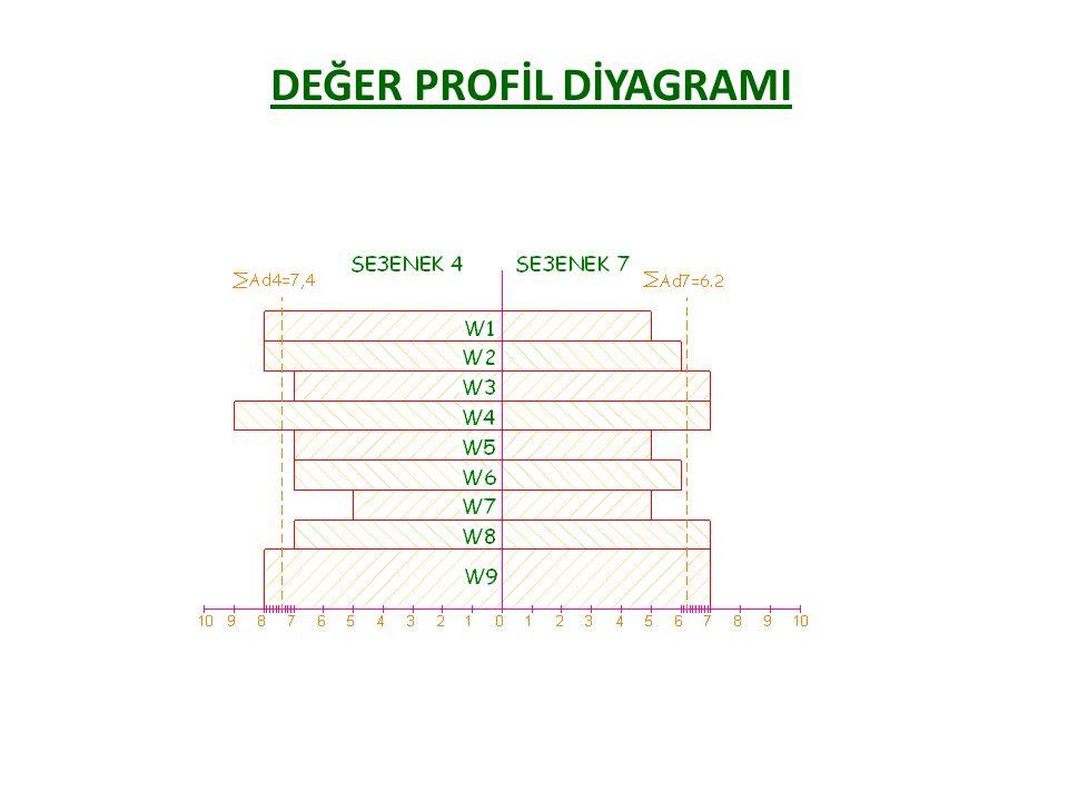 KAVRAMSAL TASARIM AŞAMALARI 1- İhtiyaç tanımı (Tasarım Şartnamesi), 2- Tanımı genelleştirme ve önemli ifadelere indirgeme, 3- Tüm fonksiyonu belirleme ve gösterme, 4- Önemli alt fonksiyonları belirleme, 5- Fonksiyon yapıları geliştirme, 6- Önemli alt fonksiyonlara çözümler arama ve bir sınıflandırma şemasında gösterme, 7- Tasarım seçenekleri (varyantlar) oluşturma, 8- Seçenekleri seçim çizelgesinde listeleme ve ön değerlendirme yapma, 9- Uygun bulunan seçeneklerin şematik sentezlerini (montaj) çizme, 10- Gerekli ise kaba hesaplar yapma, 11- Bir amaçlar ağacı oluşturma, 12- Amaçlar ağacında belirlenen değişken ağırlıklarına göre uygun görülen seçenekler için ikinci bir değerlendirme yapma ve en iyi iki ya da üç çözüm kavramını seçme, 13- Seçilen son kavramları,değer profil diyagramı ile değerlendirme ve en iyi tasarıma karar verme.
