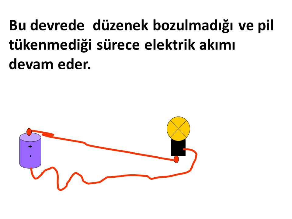 Bu devrede düzenek bozulmadığı ve pil tükenmediği sürece elektrik akımı devam eder. - +