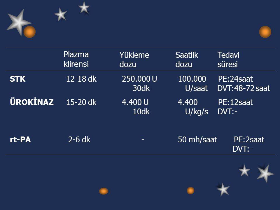Plazma klirensi Yükleme dozu Saatlik dozu Tedavi süresi STK12-18 dk250.000 U100.000 PE:24saat 30dk U/saat DVT:48-72 saat ÜROKİNAZ15-20 dk4.400 U4.400 PE:12saat 10dk U/kg/s DVT:- rt-PA 2-6 dk -50 mh/saatPE:2saat DVT:-