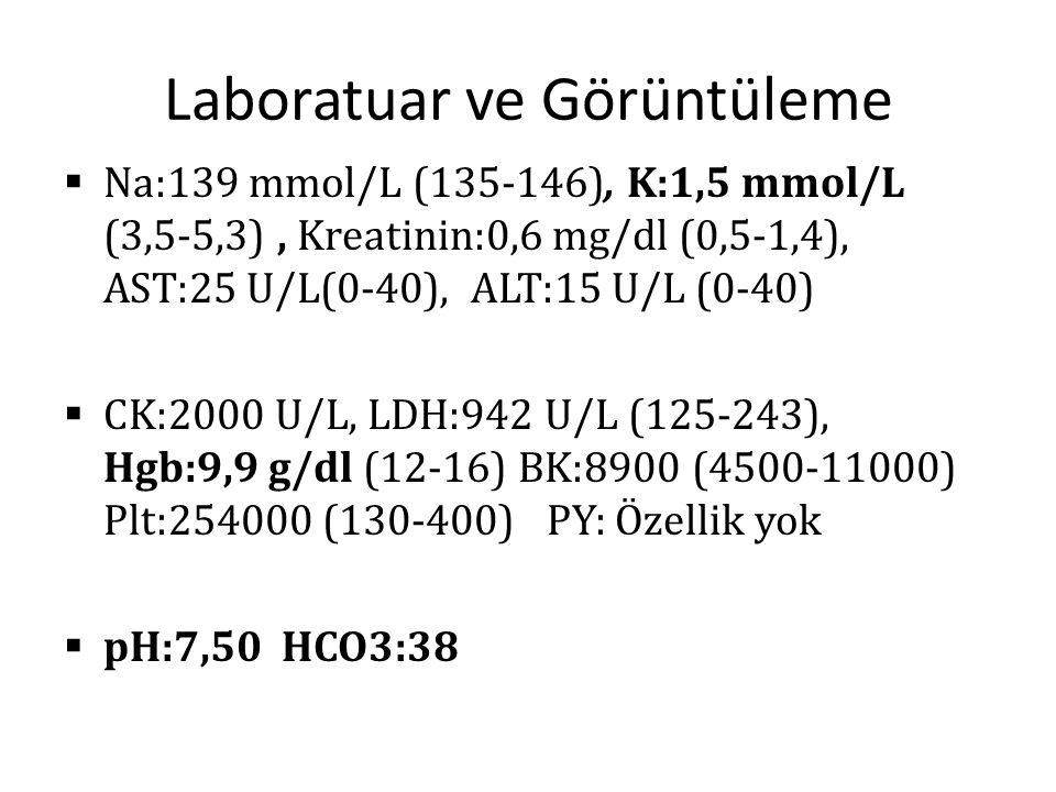 Laboratuar ve Görüntüleme  Na:139 mmol/L (135-146), K:1,5 mmol/L (3,5-5,3), Kreatinin:0,6 mg/dl (0,5-1,4), AST:25 U/L(0-40), ALT:15 U/L (0-40)  CK:2