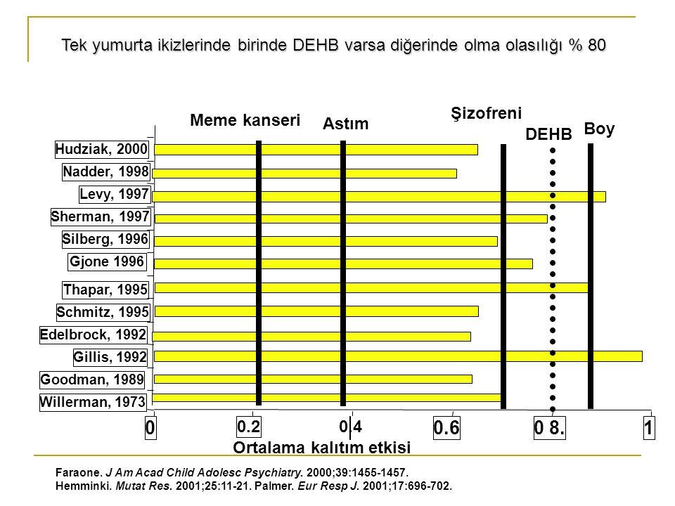 Willerman, 1973 Goodman, 1989 Gillis, 1992 Edelbrock, 1992 Schmitz, 1995 Thapar, 1995 Gjone 1996 Silberg, 1996 Sherman, 1997 Levy, 1997 Nadder, 1998 Hudziak, 2000 0 0.2 0.60 8.1 Faraone.