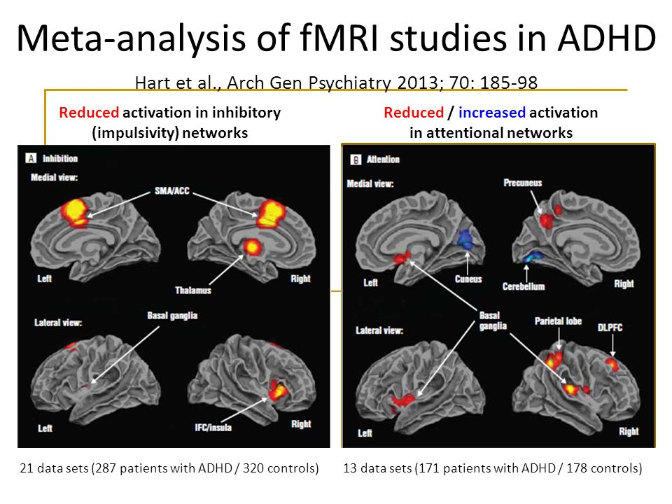 Meta-analysis of fMRI studies in ADHD Hart et al., Arch Gen Psychiatry 2013; 70: 185-98 21 data sets (287 patients with ADHD / 320 controls)13 data sets (171 patients with ADHD / 178 controls) Reduced activation in inhibitory (impulsivity) networks Reduced / increased activation in attentional networks