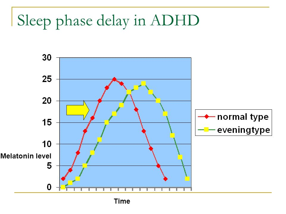 Sleep phase delay in ADHD Melatonin level Time