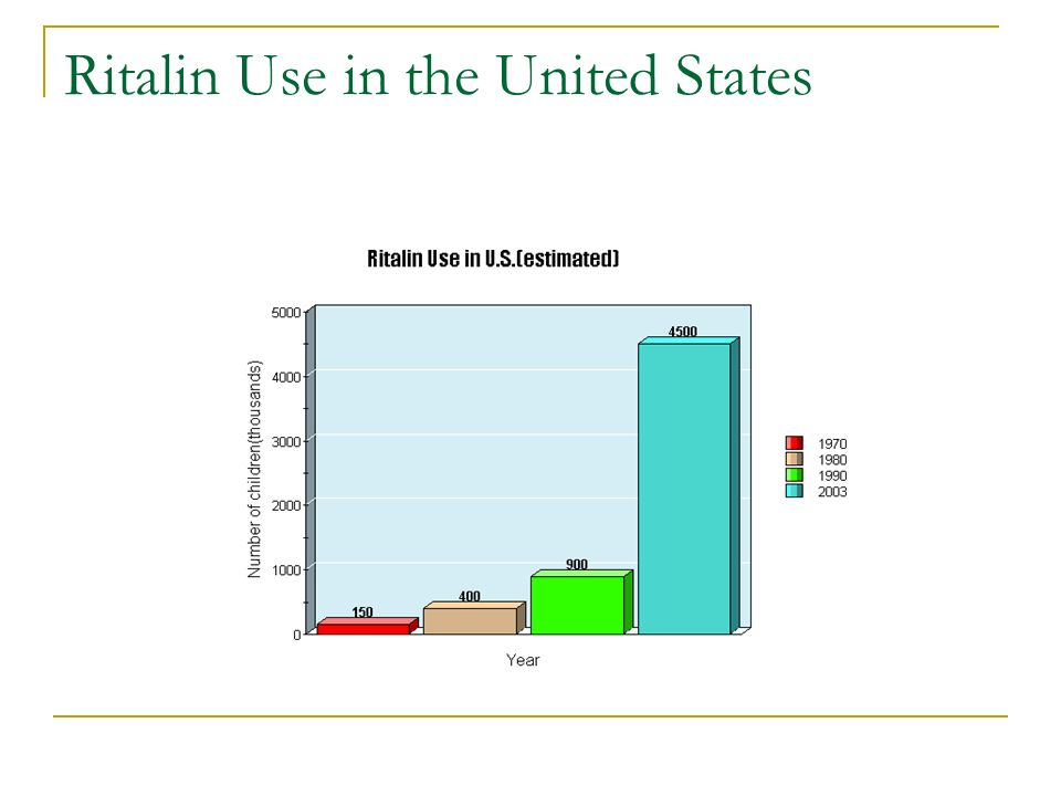 Ritalin Use in the United States