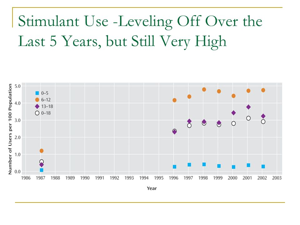 Stimulant Use -Leveling Off Over the Last 5 Years, but Still Very High
