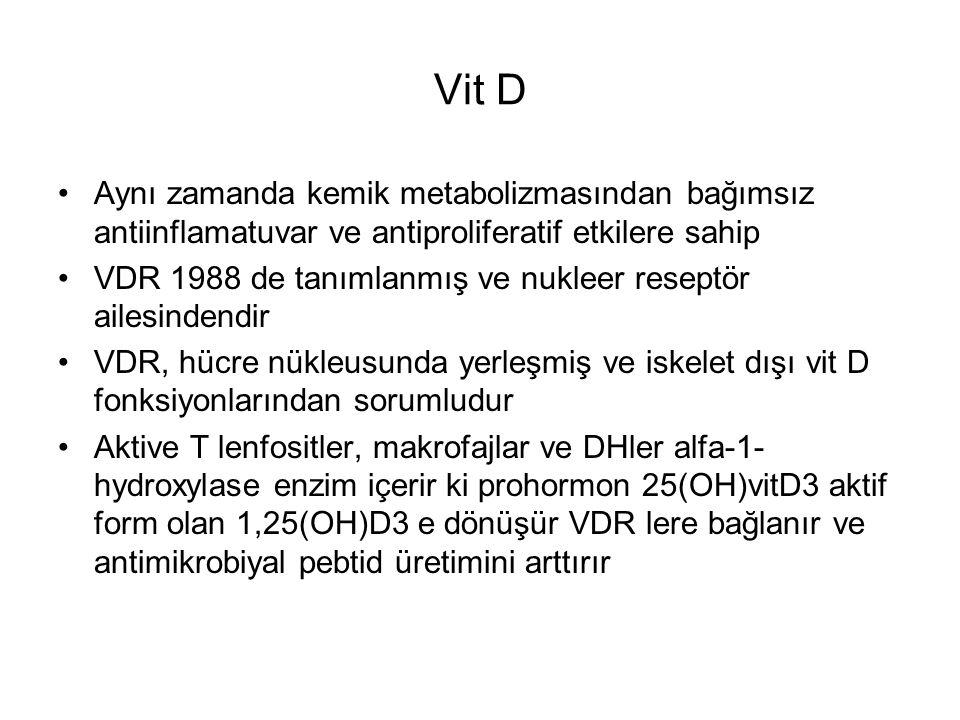 Vit D Aynı zamanda kemik metabolizmasından bağımsız antiinflamatuvar ve antiproliferatif etkilere sahip VDR 1988 de tanımlanmış ve nukleer reseptör ailesindendir VDR, hücre nükleusunda yerleşmiş ve iskelet dışı vit D fonksiyonlarından sorumludur Aktive T lenfositler, makrofajlar ve DHler alfa-1- hydroxylase enzim içerir ki prohormon 25(OH)vitD3 aktif form olan 1,25(OH)D3 e dönüşür VDR lere bağlanır ve antimikrobiyal pebtid üretimini arttırır