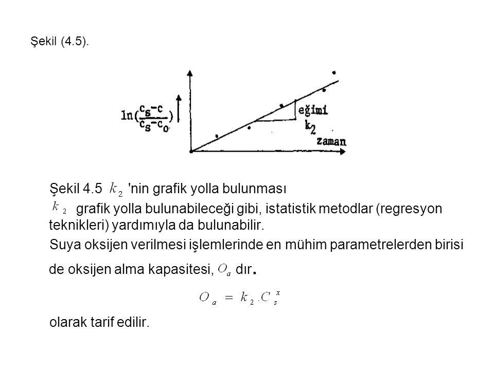 Şekil (4.5).