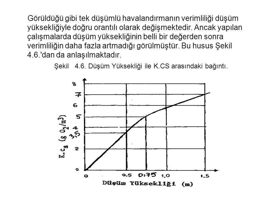 Görüldüğü gibi tek düşümlü havalandırmanın verimliliği düşüm yüksekliğiyle doğru orantılı olarak değişmektedir.