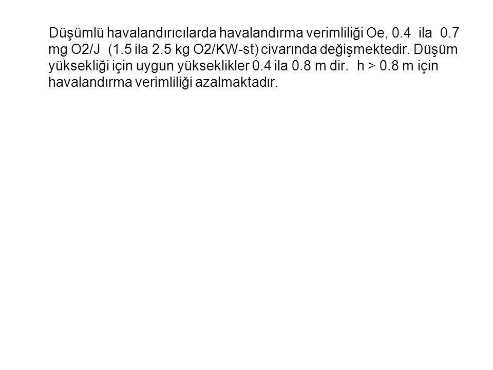 Düşümlü havalandırıcılarda havalandırma verimliliği Oe, 0.4 ila 0.7 mg O2/J (1.5 ila 2.5 kg O2/KW-st) civarında değişmektedir.