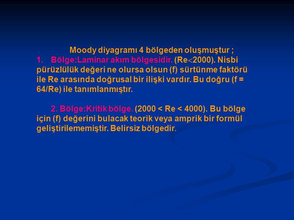 Moody diyagramı 4 bölgeden oluşmuştur ; 1.Bölge:Laminar akım bölgesidir. (Re  2000). Nisbi pürüzlülük değeri ne olursa olsun (f) sürtünme faktörü ile