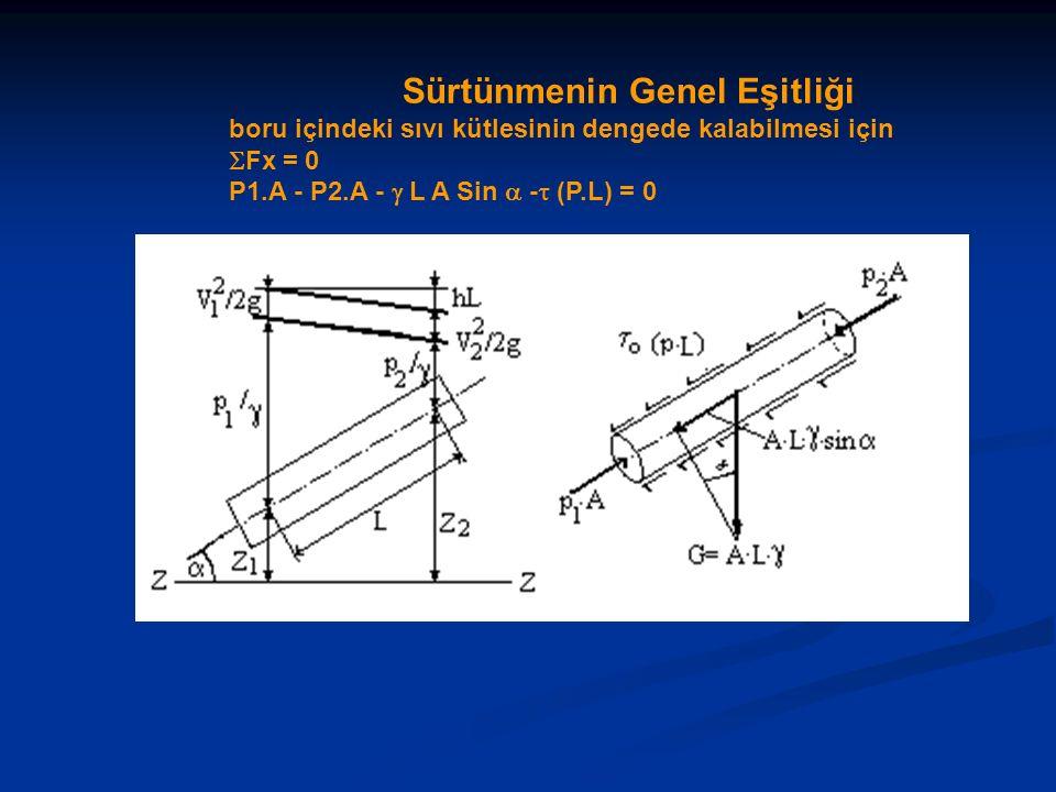 Sürtünmenin Genel Eşitliği boru içindeki sıvı kütlesinin dengede kalabilmesi için  Fx = 0 P1.A - P2.A -  L A Sin  -  (P.L) = 0