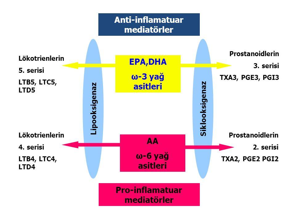 Anti-inflamatuar mediatörler Pro-inflamatuar mediatörler EPA,DHA ω-3 yağ asitleri AA ω-6 yağ asitleri Siklooksigenaz Lipooksigenaz Prostanoidlerin 3.