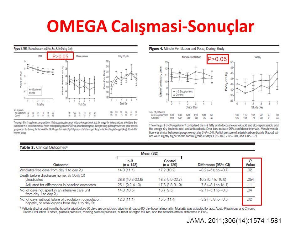 OMEGA Calışmasi-Sonuçlar JAMA. 2011;306(14):1574-1581 P>0.05