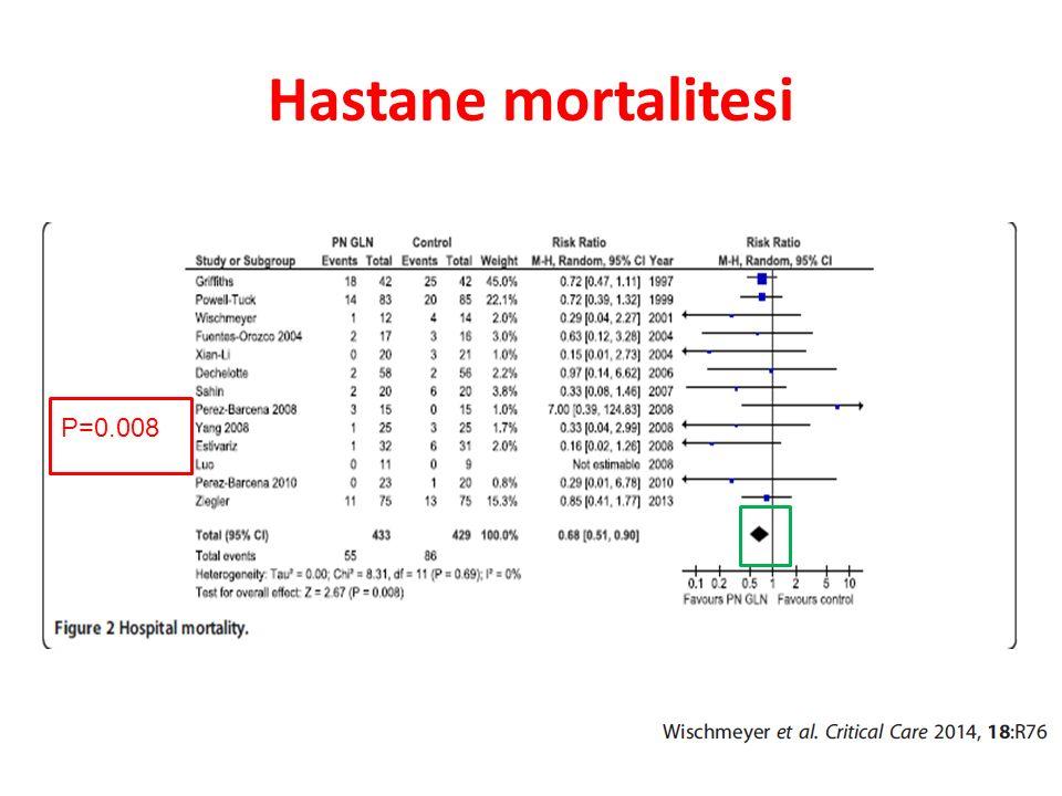 Hastane mortalitesi P=0.008