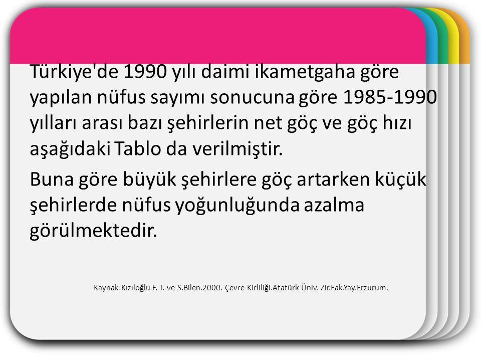 WINTER Template Türkiye de 1990 yılı daimi ikametgaha göre yapılan nüfus sayımı sonucuna göre 1985-1990 yılları arası bazı şehirlerin net göç ve göç hızı aşağıdaki Tablo da verilmiştir.