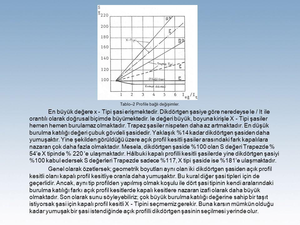 Tablo–2 Profile bağlı değişimler. En büyük değere x - Tipi şasi erişmektedir.